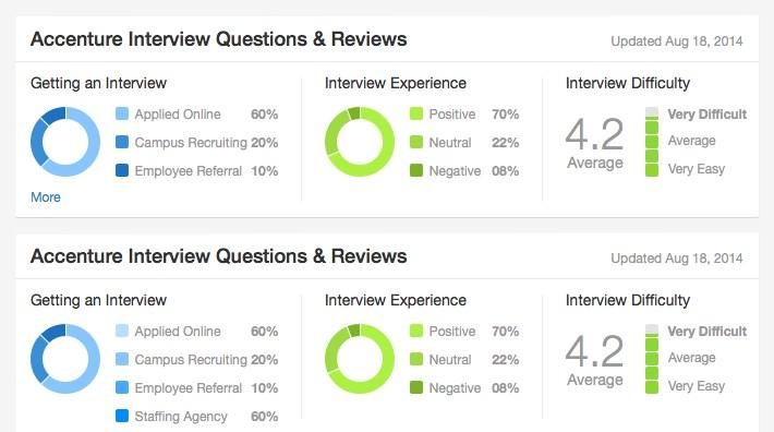 Glassdoor | National Online Insurance School